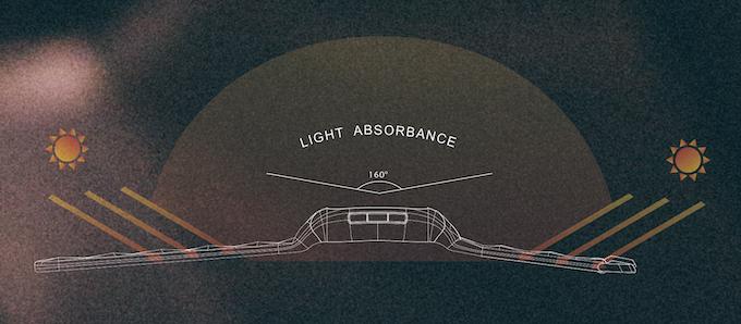 160 degrees Light Absorbance