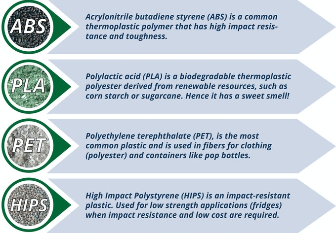 Types of plastics we chose