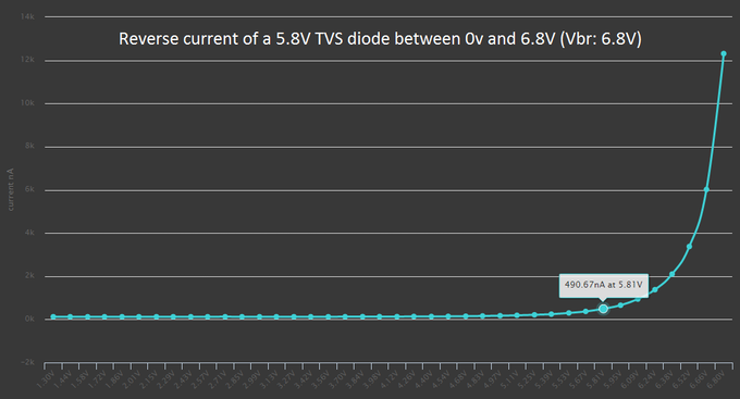 Reverse current at the TVS reverse standoff voltage: 490nA