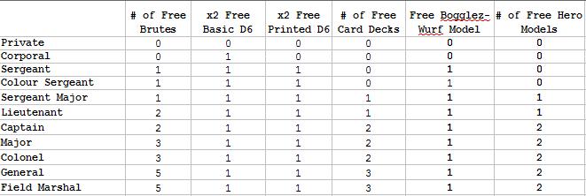 New Freebies Matrix, Last updated 01/11/15