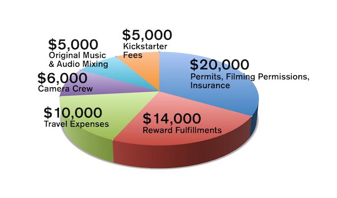 Minimum Budget Numbers