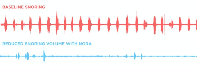 Audible snoring at every inhale (red), is reduced in volume and repetition for the same user, after Nora is activated (blue).