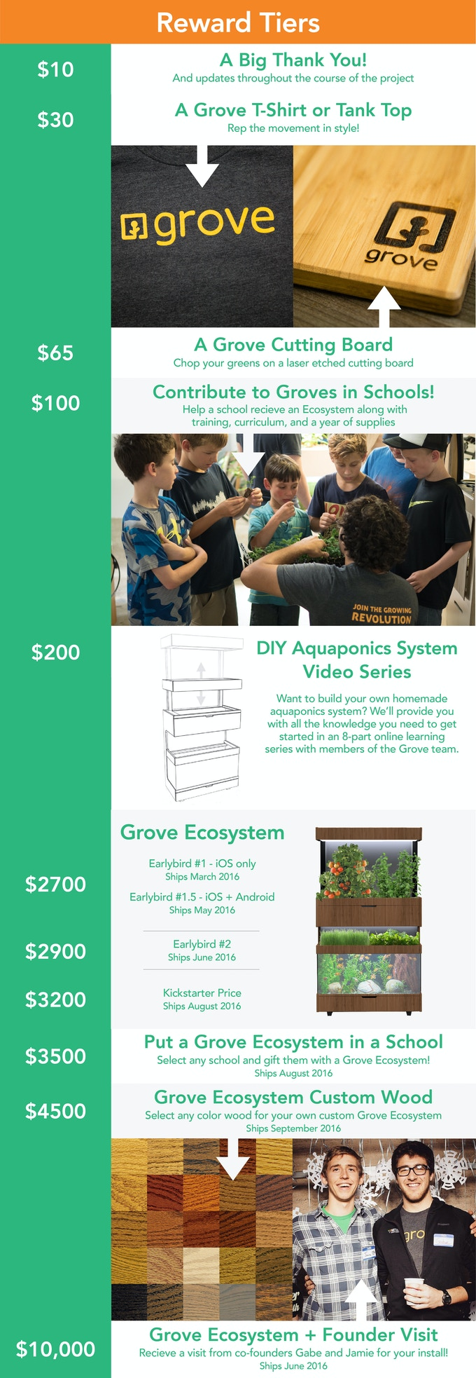 Grove Ecosystem - Grow Fresh Food In Your Home by Grove