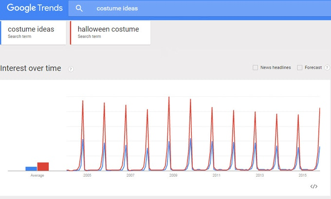 The annual spike in Google search traffic for Halloween costume ideas: