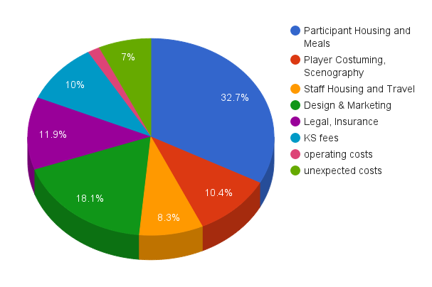 Pie Chart of Expenses