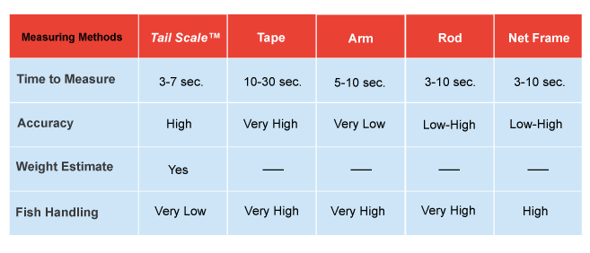 Measuring Methods: Results from field testing all methods.