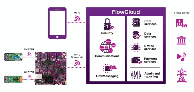 FlowCloud connects your IoT project to the cloud