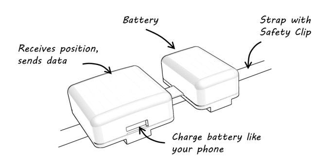 It's a really simple device... from a user's perspective.
