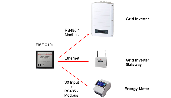 Emdo Can Do Your Energy Manager For Renewable Energy By
