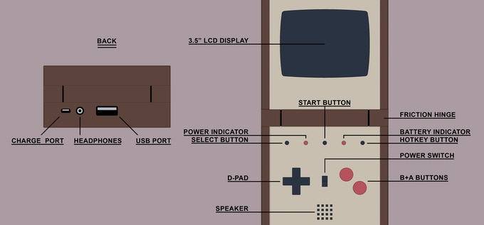 Ports & button layout