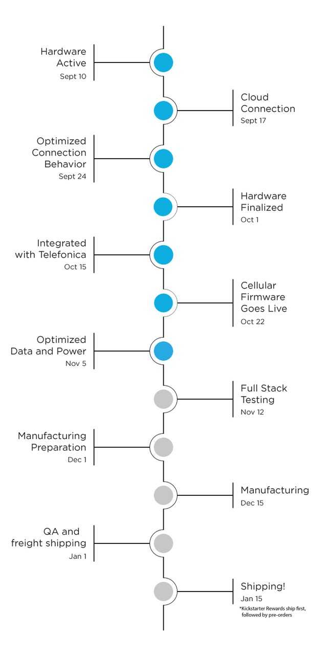 The Electron: Cellular dev kit with a global data plan by
