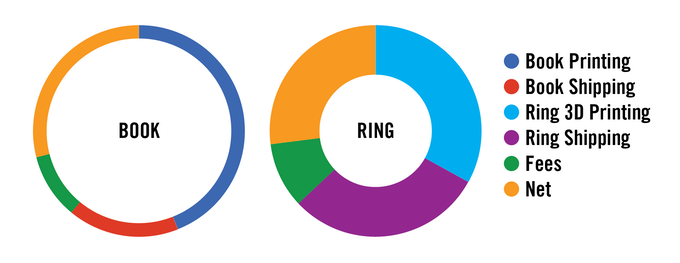 Cost breakdown of the book and ring.