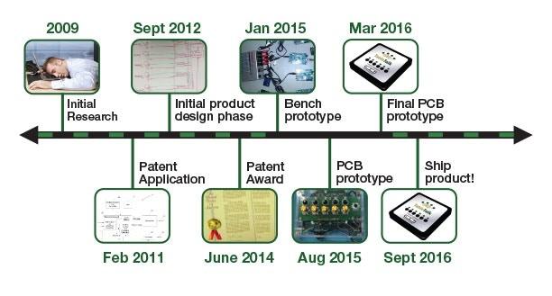 TableTalk Timeline