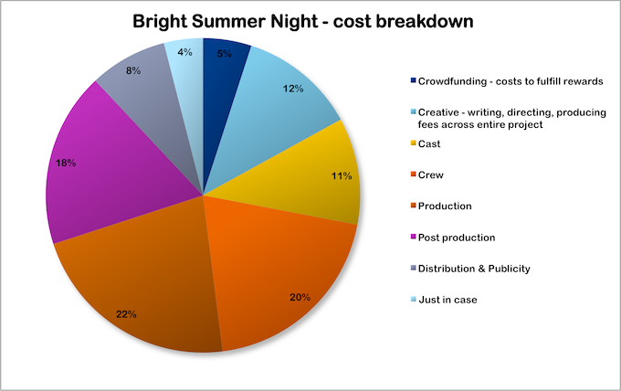 Cost breakdown for Bright Summer Night