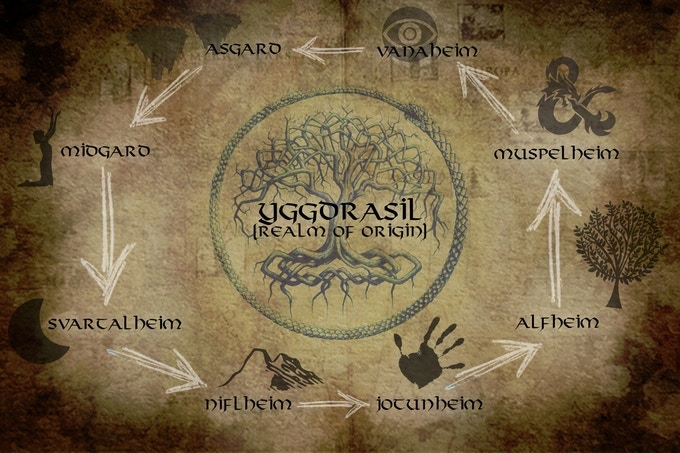Map diagramming how each Realm is connected to one another