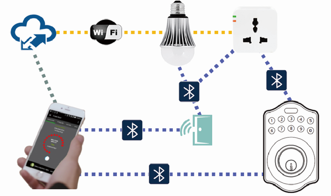 Cloud-Connected Smart Lock Solution