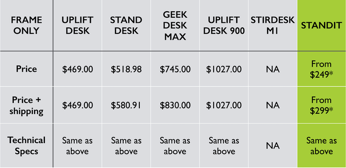 * from $249 ($299 with shipping) for early bird on kickstarter. MSRP: $389 ($439 with shipping)