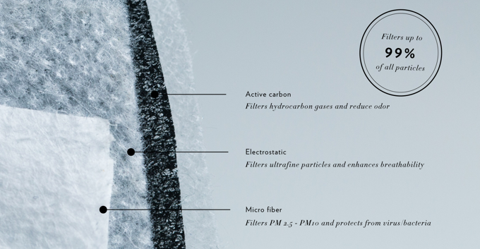 Overview of Airinum's filter technology