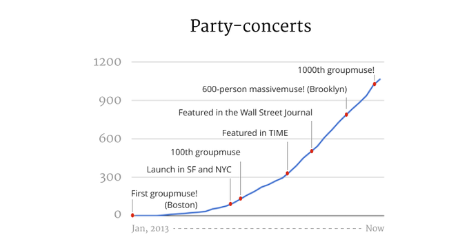 WQXR's First Groupmuse at The Greene Space | The Greene Space
