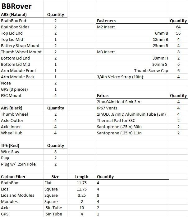 BBRover Full Frame Kit Parts List