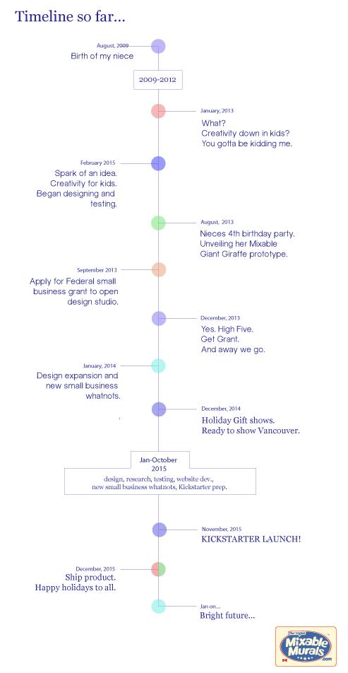 Timeline So Far...
