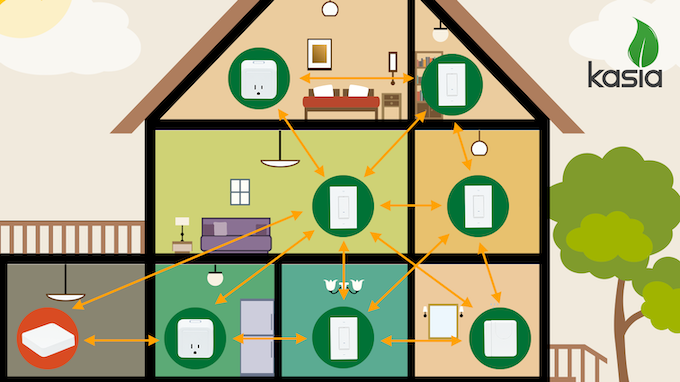 Every Kasia device is interconnected with other Kasia devices around it to create a stronger and more reliable network.