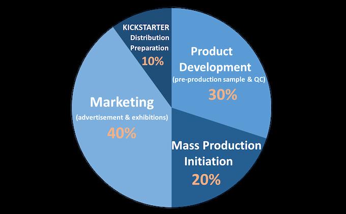 estimated KICKSTARTER fund allocation pie chart
