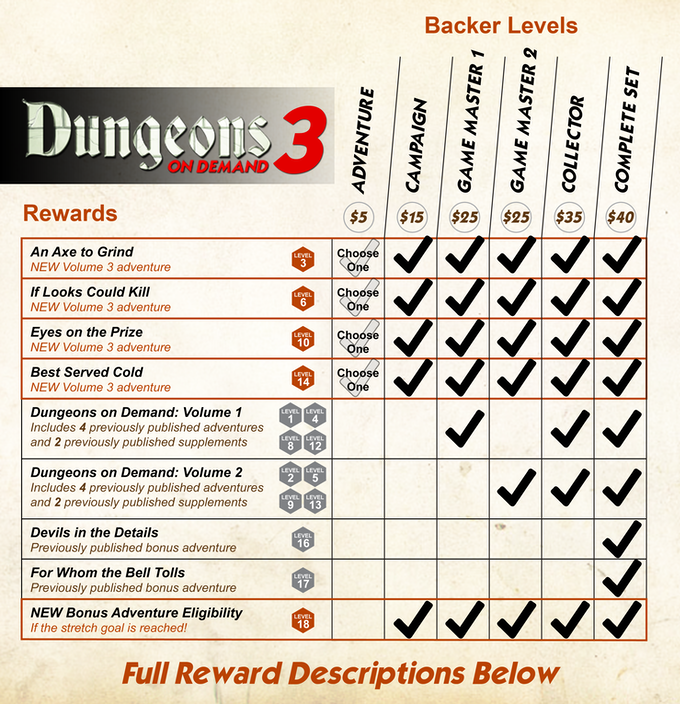 Dungeons On Demand: Volume 3 - 5E DnD Dungeon Adventures by