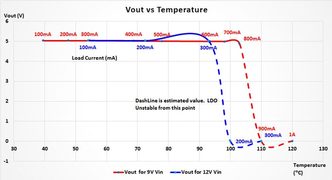 UNO by load current at 9V and 12V