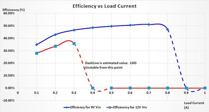 UNO - regulator efficiency