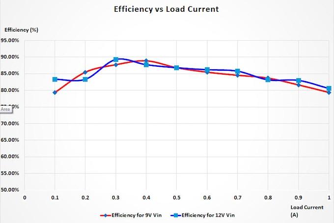 NerO regulator efficiency