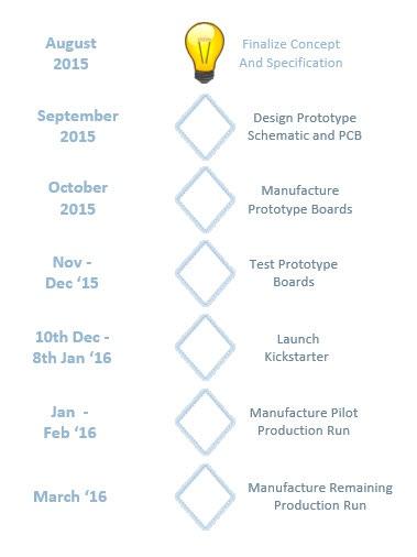 NerO Project Timeline