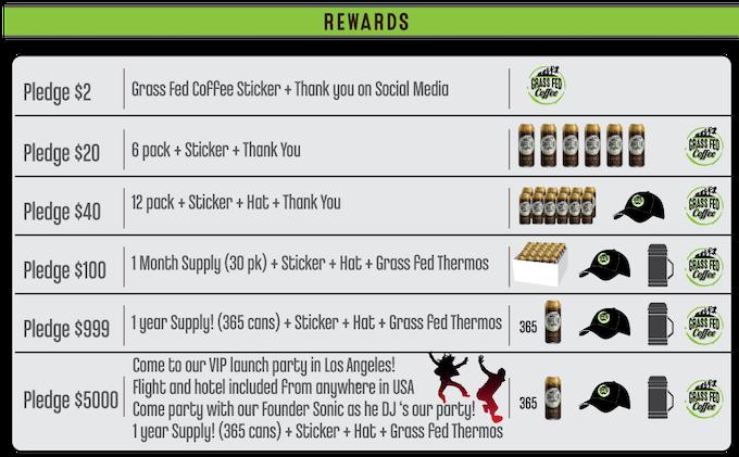 Rewards Tiers