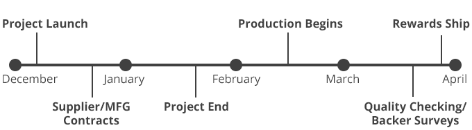 Our projected timeline. We'll do our best to keep you updated every step of the way!
