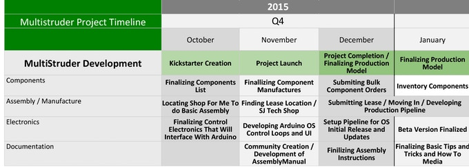 Project Timeline Part 1