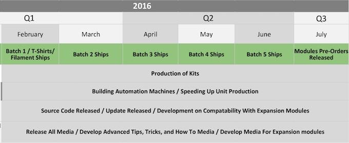 Project Timeline Part 2