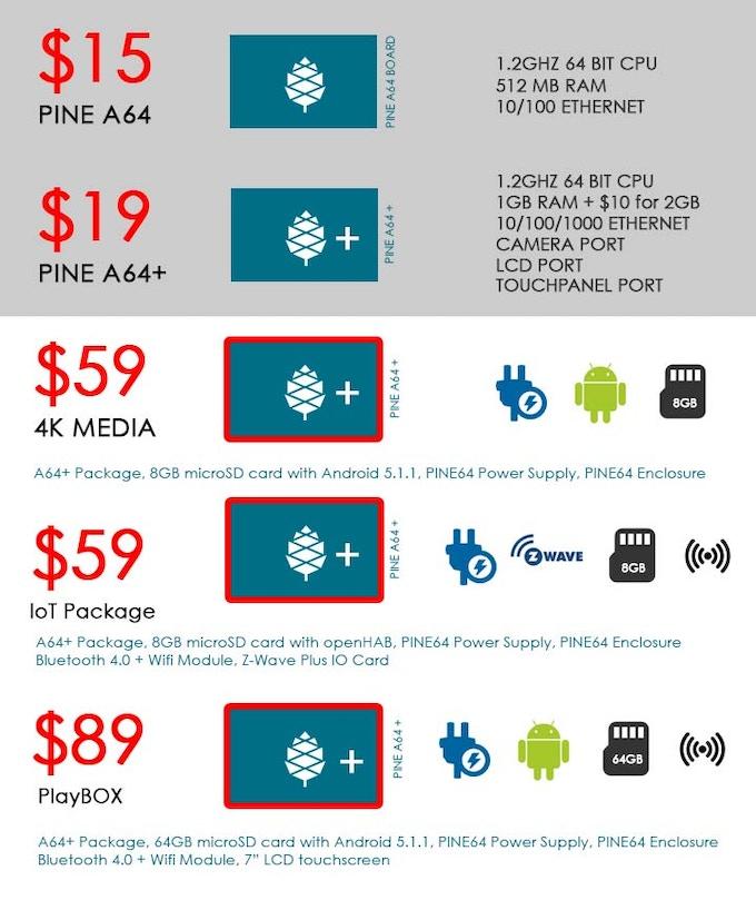 Puede del: Añadir complementos Como wifi, Pantalla, Caso, a la carta, Gracias a Backerkit Despues de su promesa. Todos los kits con A64 + pueden Actualizar un 2GB por $ 10.