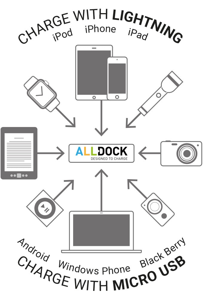 ALLDOCK charging iOS and Android USB devices, smartphones, apple watch, iPod, iPad, Tablets, Cameras, Blackberry, Windows Phone etc.
