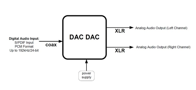DAC DAC Black Box View