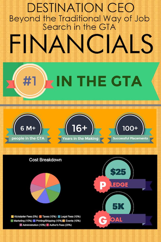 Destination CEO - Financials Chart