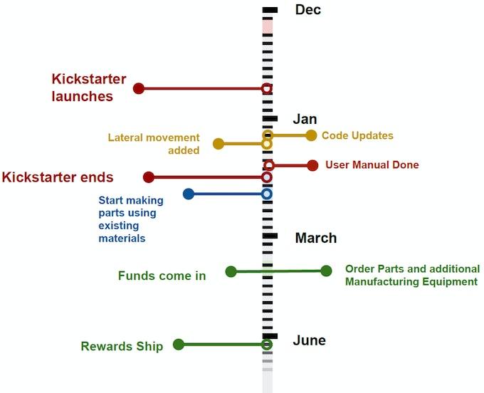BRG's Hobby Hand Timeline