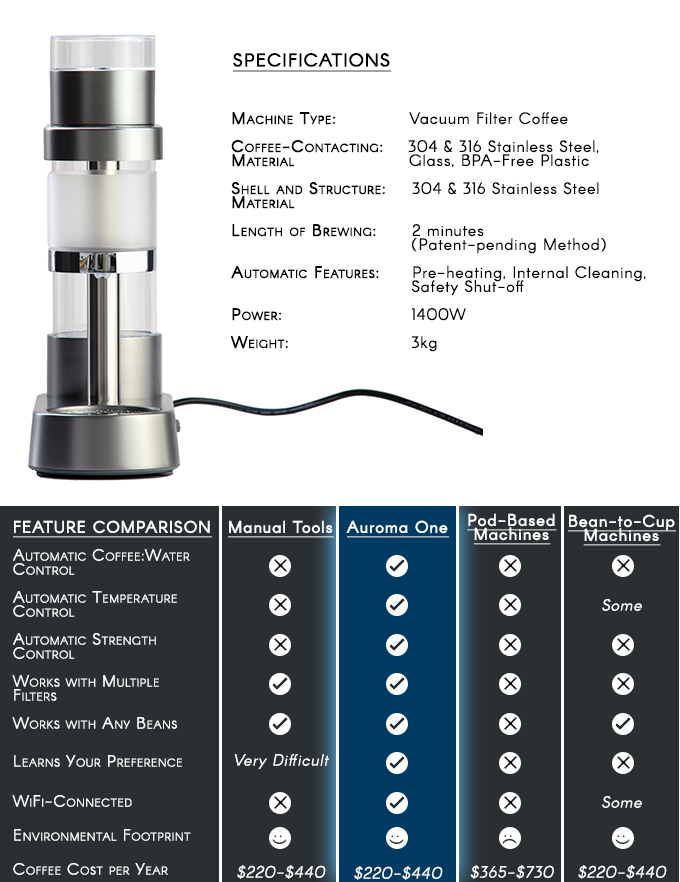 Auroma Coffee Maker Kickstarter : Auroma: Never Make Bad Coffee Again by Auroma Brewing Company Kickstarter