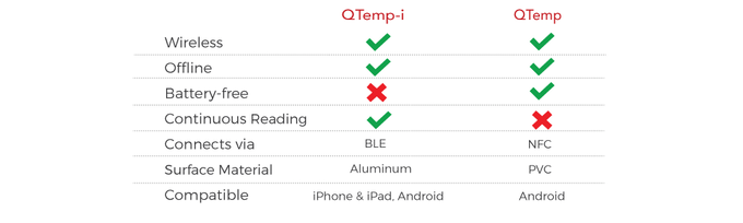 Difference between QTemp-i and QTemp