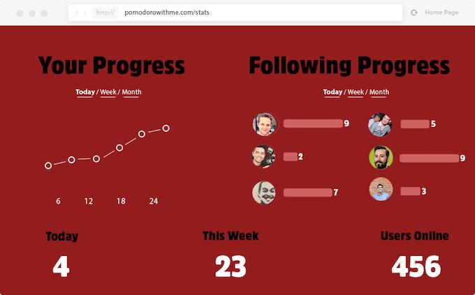 Pomodoro Stats Page