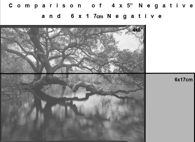 "Comparison of 4x5"" to 6x17cm Negative Format"