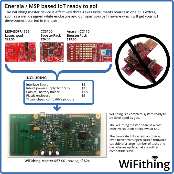 Save $24 by using the WiFithing board.