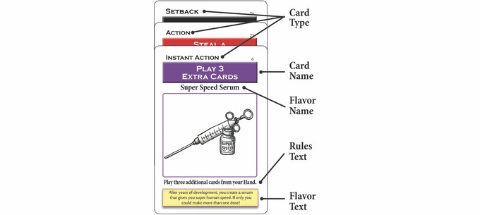 Anatomy of Instant Action, Action and Setback Cards