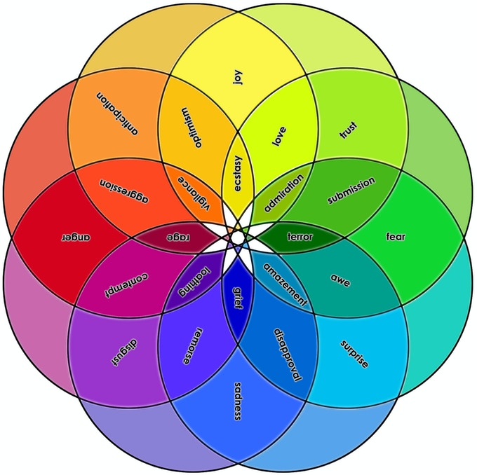 Plutchik's Chart of Emotions with Chenoweth's Colors