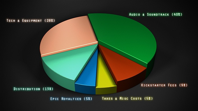 This is a breakdown for Kickstarter funds and how they will be used.