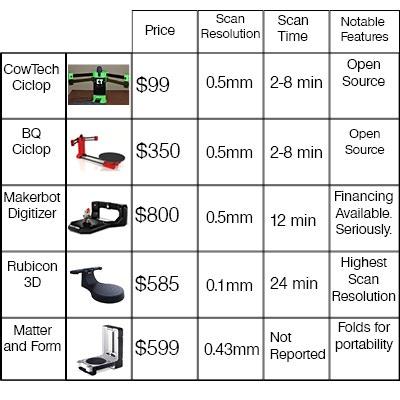CowTech Ciclop - $99 Open Source 3D Scanner by CowTech
